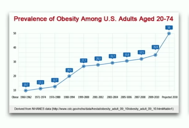 Capture_2018-03-04-17-58-48-Prevalence-of-Obesity-among-US-Adults.png