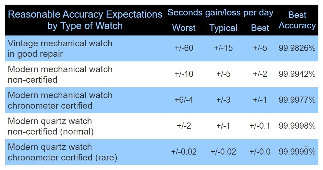Reasonable Accuracy Expectations by Watch Type.jpg