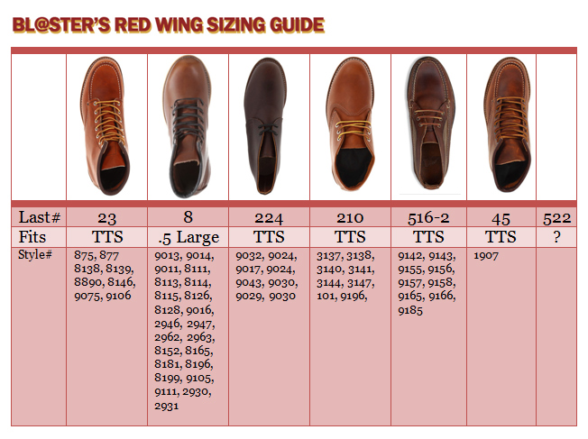 Red Wing Boots - Your Opinion - Page 120