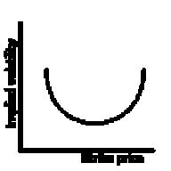 volatility smile